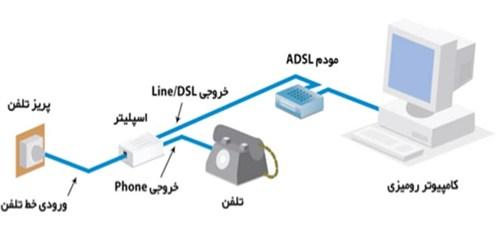 اسپیلیتر چیست و طریقه نصب آن چگونه است